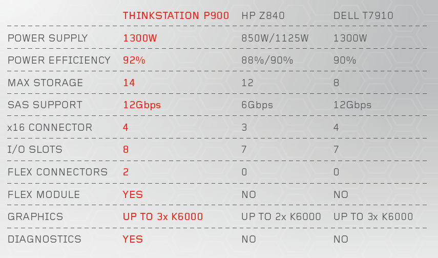 Два процессора, Карл! Анатомия Lenovo ThinkStation P900 - 49