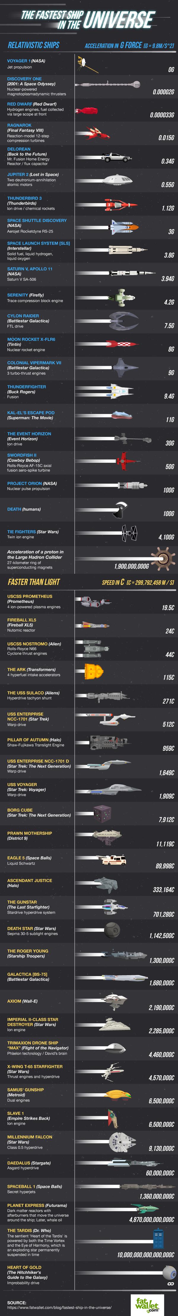 Самые быстрые космические корабли, настоящие и вымышленные - 1