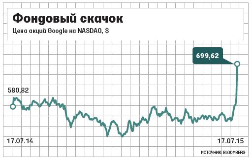 Компания Google вышла на второе место в мире по капитализации - 1