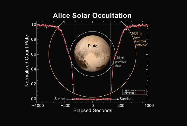 У Плутона обнаружили мощный атмосферный слой и отсутствие магнитосферы - 3