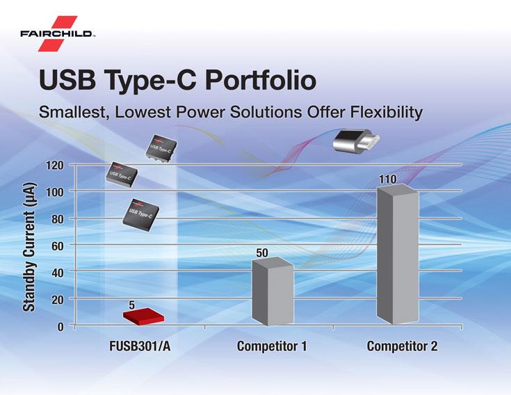 Контроллеры Fairchild с поддержкой USB Type-C предназначены для компьютеров и смартфонов и других устройств