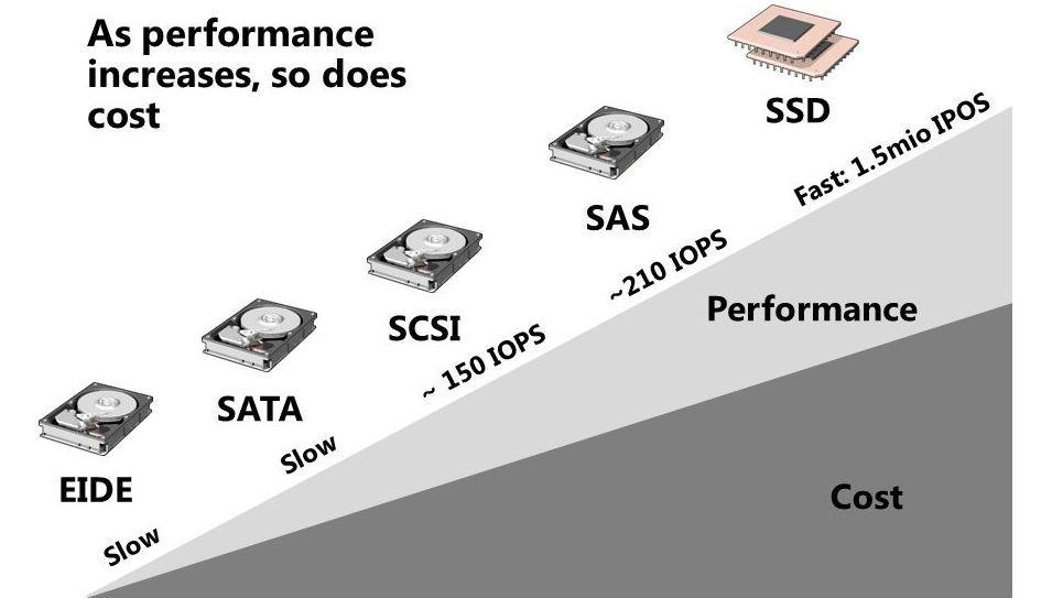 Компания Dell объявила о готовности серийного выпуска самых современных SSD накопителей, что за этим скрывается? - 4
