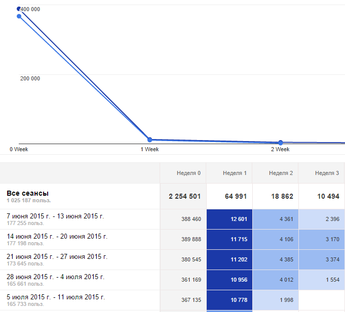Новый функционал Google Analytics: когортный анализ - 2