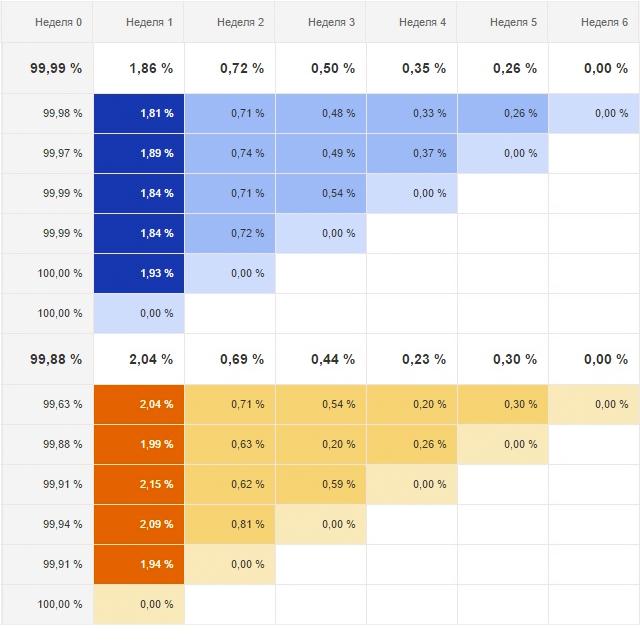 Новый функционал Google Analytics: когортный анализ - 3