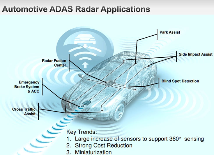 В автомобильных радарных модулях Continental следующего поколения будут использоваться компоненты Freescale, работающие на частоте 77 ГГц