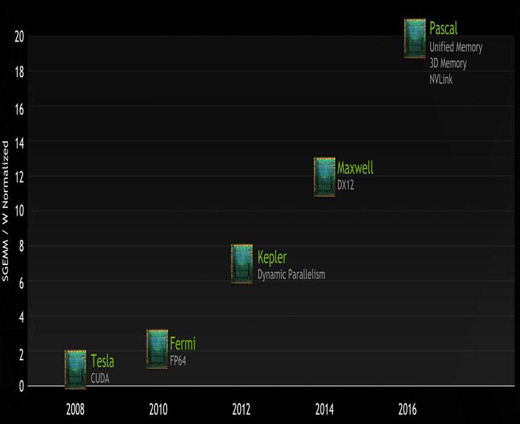 GPU Nvidia Pascal, выпускаемые TSMC по 16-нанометровой технологии FinFET, должны появиться на рынке в 2016 году