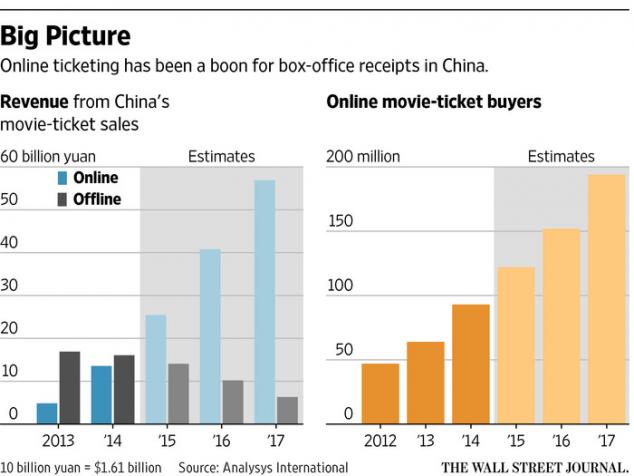 Китайские билеты