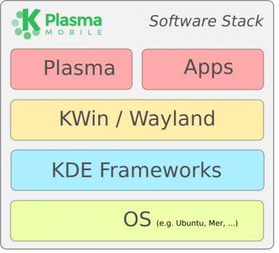 Plasma Mobile: еще одна мобильная ОС от разработчиков KDE - 3