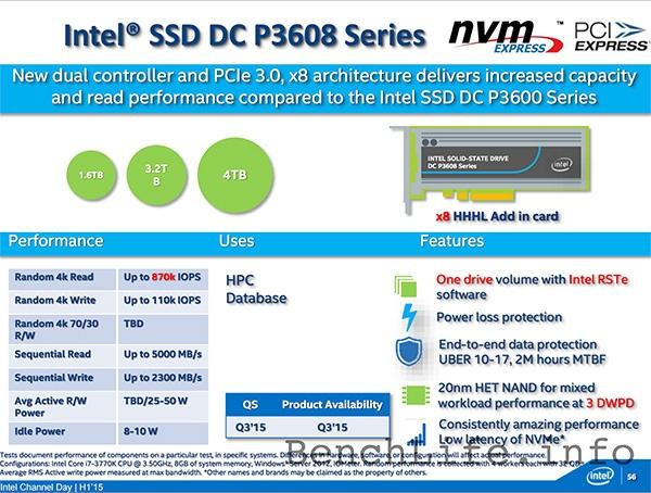 SSD Intel DC P3608: спецификации