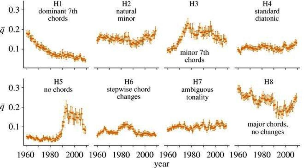Музыкальные революции с точки зрения анализа данных - 4