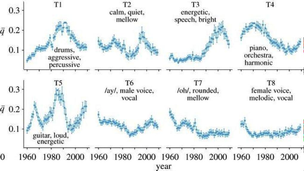 Музыкальные революции с точки зрения анализа данных - 5