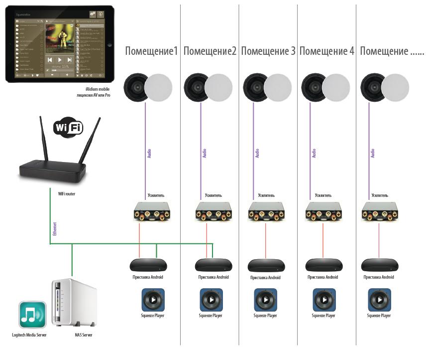 Аудио мультирум своими руками. Многокомнатная музыкальная система на основе бесплатного Logitech Media Server - 3