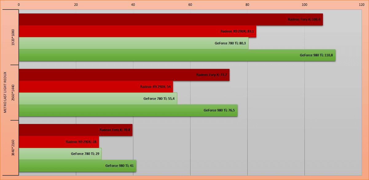 La furia roja. Обзор видеокарты AMD Radeon Fury X - 11