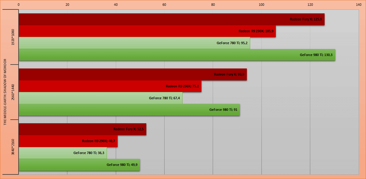 La furia roja. Обзор видеокарты AMD Radeon Fury X - 13