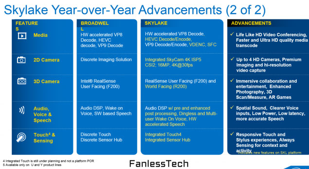 Процессоры Intel Skylake рассчитаны на выпуск по 14-нанометровой технологии