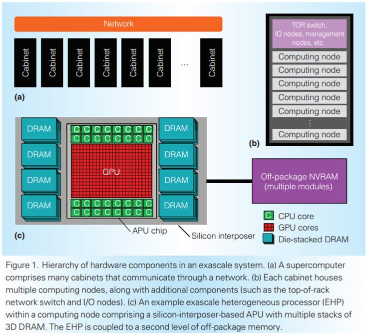 Процессор AMD EHP должен появиться в 2016-2017 году