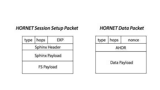 Швейцарские исследователи описали HORNET, аналог Tor, который работает быстрее - 2