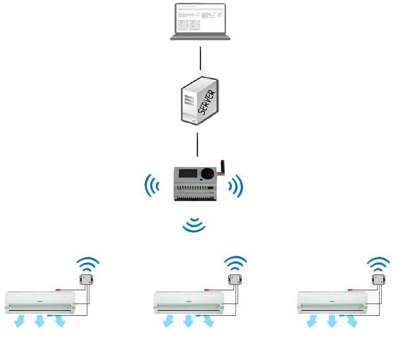 Автоматическая беспроводная система управления кондиционерами, или блок ротации на STM32 + TI CC2530 - 1