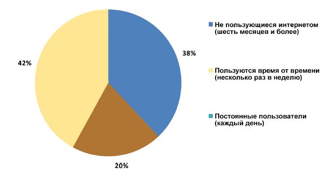 Чего желает общество: стремление россиян к контролю интернета - 3