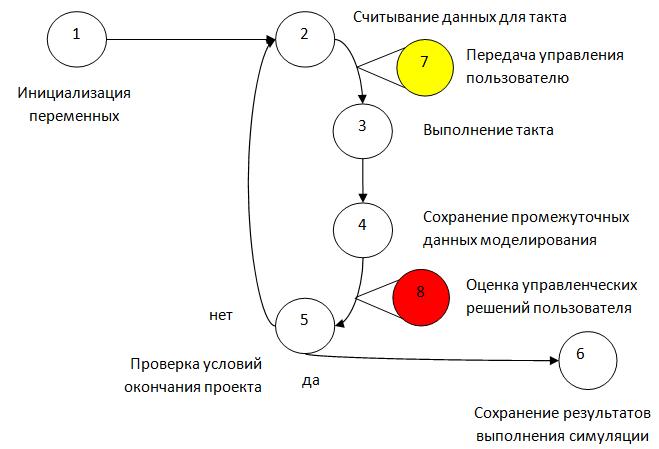 Интеллектуальное управление проектами и имитационное моделирование - 3