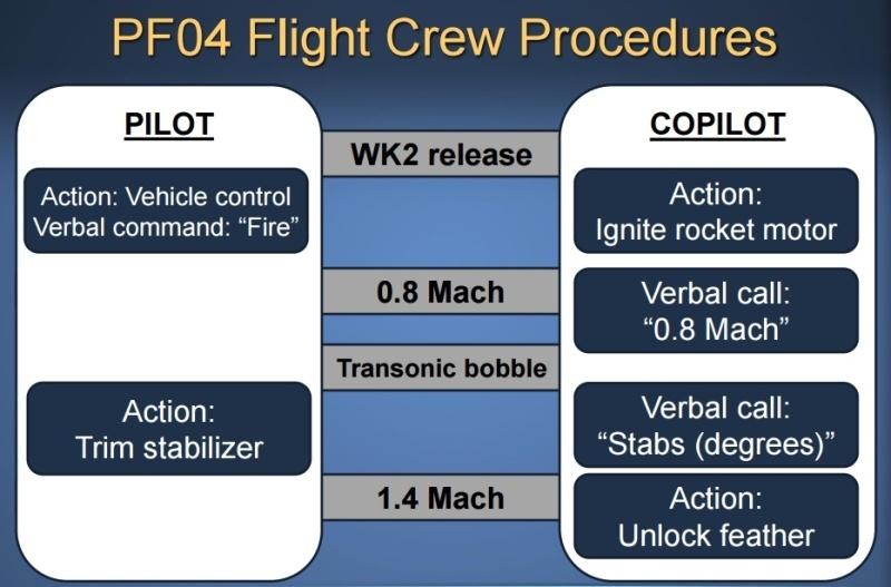 Подробный разбор катастрофы SpaceShipTwo: только ли погибший пилот виноват? - 6