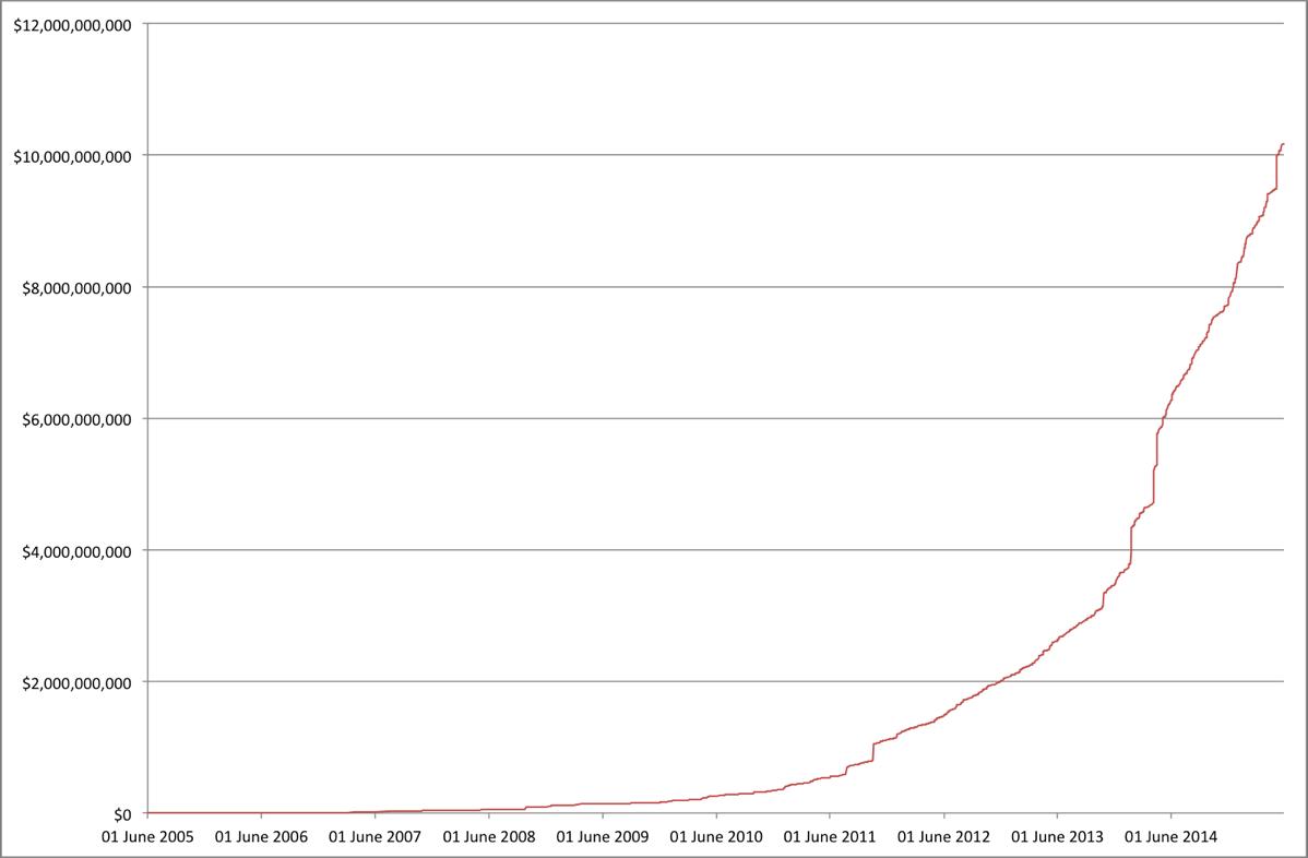 10 миллиардов для вашего стартапа: Обзор от Seed-DB - 1
