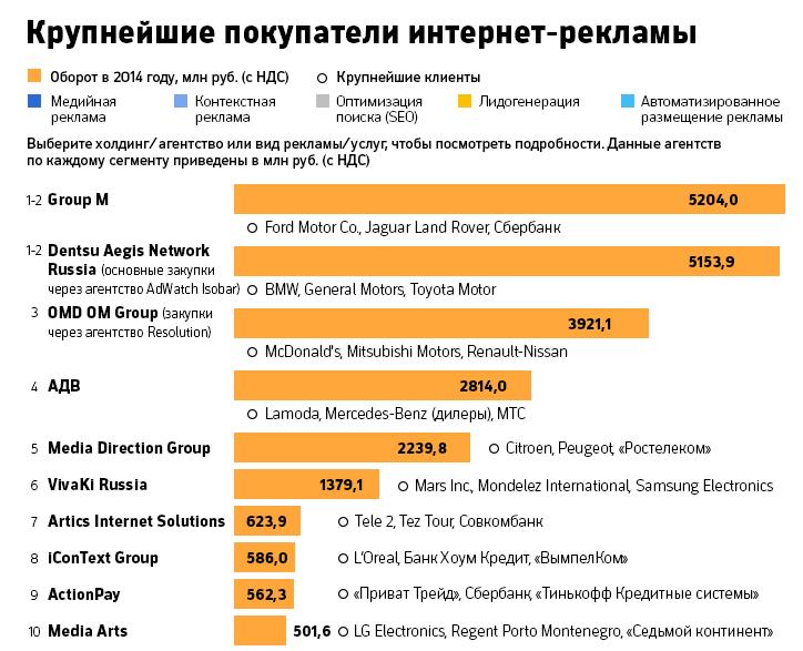 Покупатели интернет-рекламы 2014