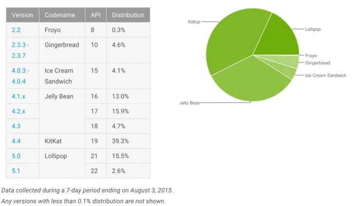 Доля ОС Android Lollipop растёт неспешно
