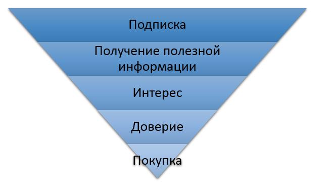 Как разнообразить контентные рассылки - 2