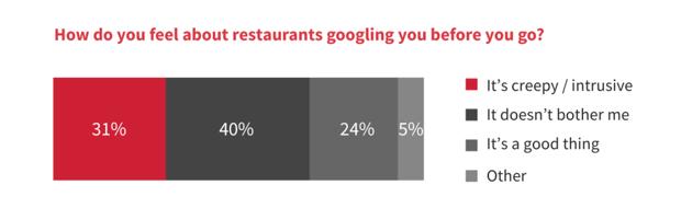 Зачем рестораны «гуглят» посетителей - 2