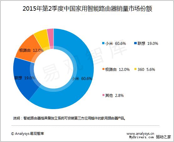 Xiaomi лидирует на рынке умных роутеров в Китае