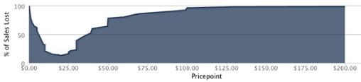 Как выбрать ценовую стратегию для SaaS-продукта - 6