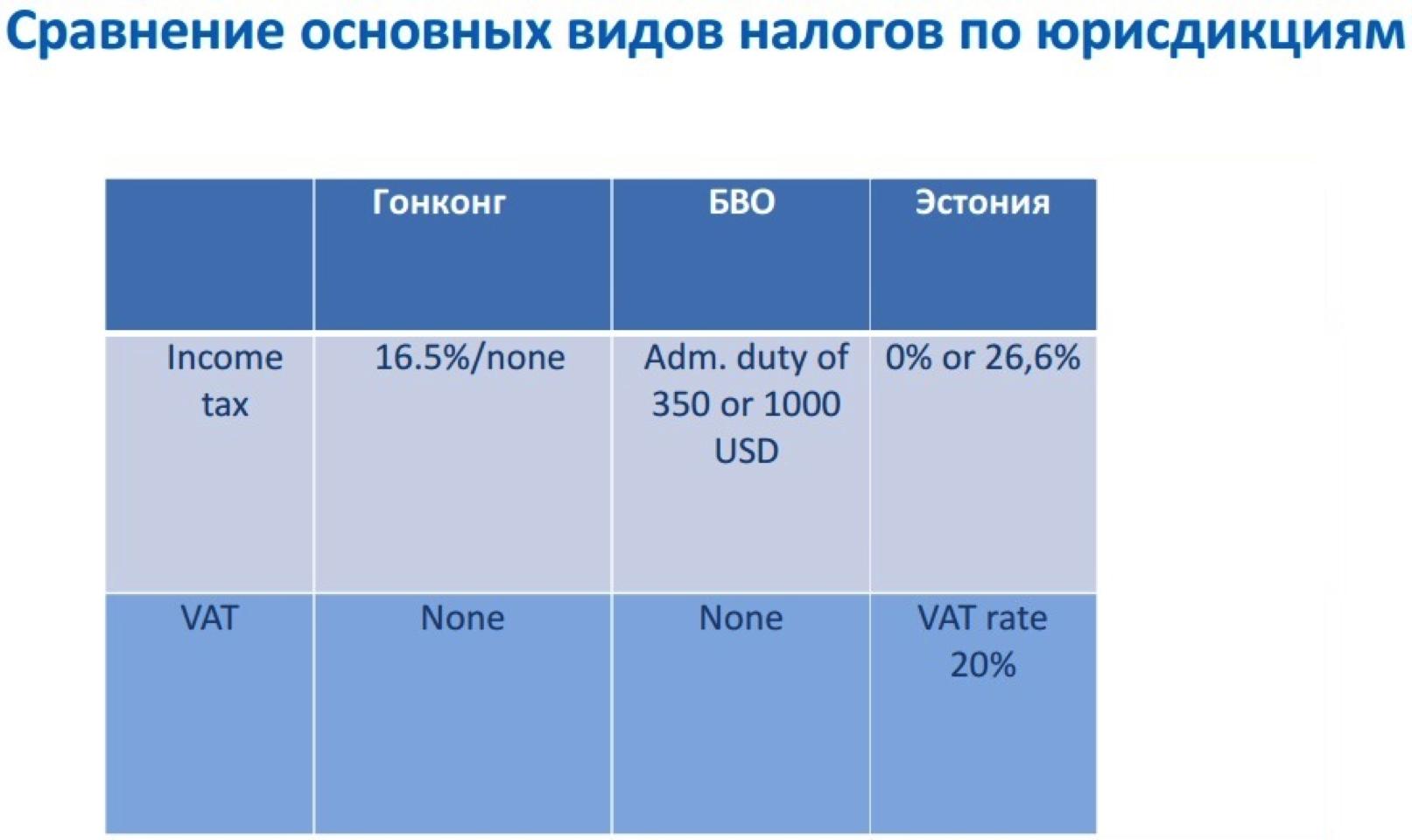 Компания на БВО, в Эстонии и Гонконге – плюсы и минусы - 7