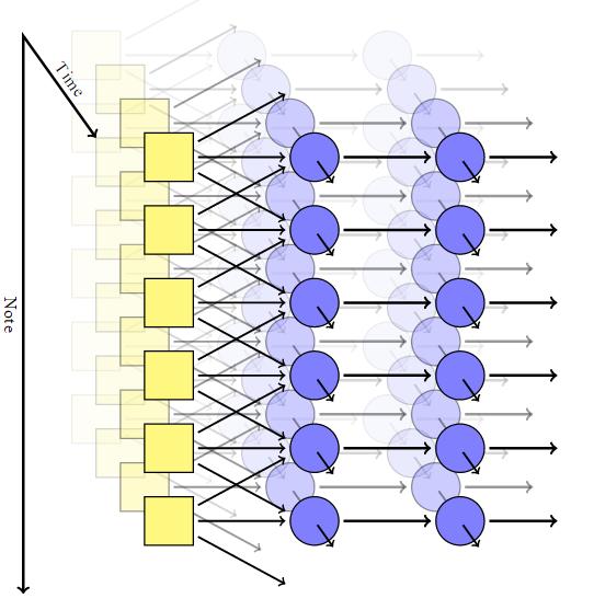 Генерация классической музыки с помощью рекуррентной нейросети - 2