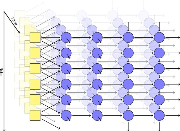 Генерация классической музыки с помощью рекуррентной нейросети - 3