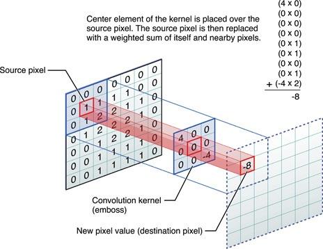 Генерация классической музыки с помощью рекуррентной нейросети - 1