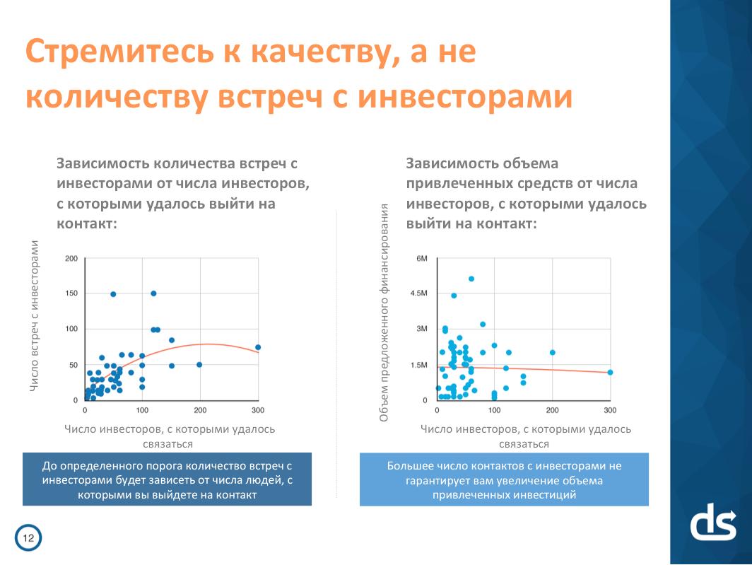 Идеальная презентация для стартапа: 3 минуты 44 секунды на убеждение инвесторов - 2