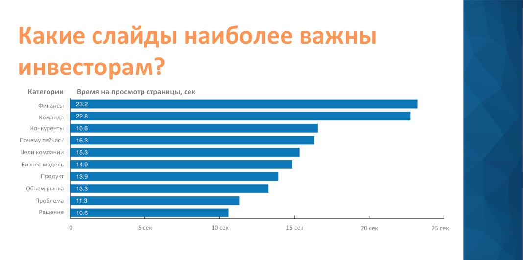 Идеальная презентация для стартапа: 3 минуты 44 секунды на убеждение инвесторов - 6