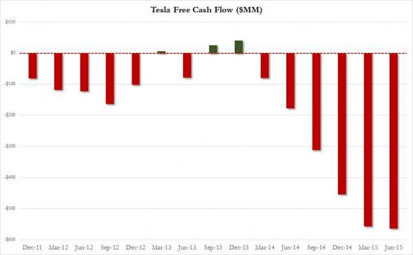Tesla теряет $4000 на каждом проданном автомобиле - 1