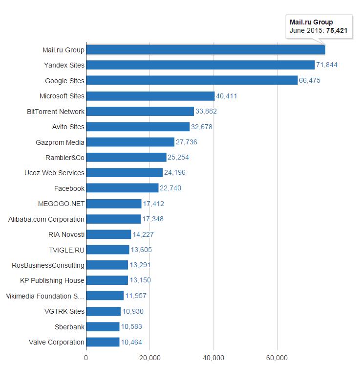 42% пользователей российского интернета качают торренты - 1