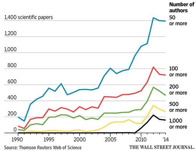 Количество соавторов научных работ всё чаще превышает тысячу человек - 2