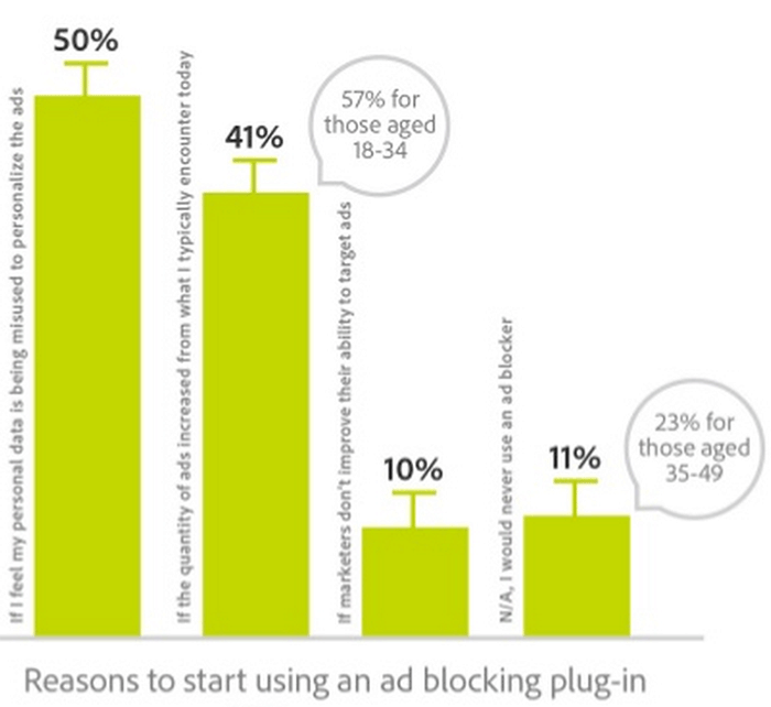 Почему люди устанавливают блокировщики рекламы - 5
