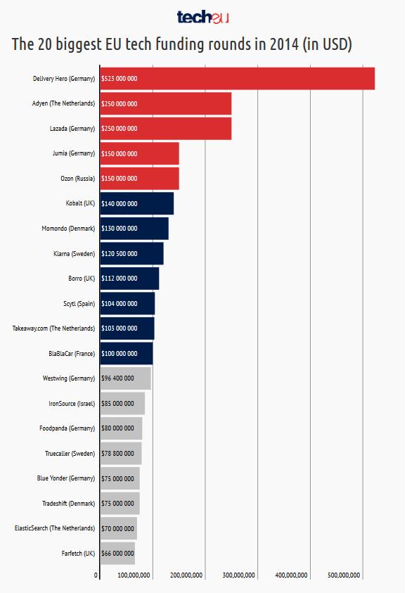 Большая 20-ка: Крупнейшие раунды европейских ИТ-инвестиций в 2014 году - 2
