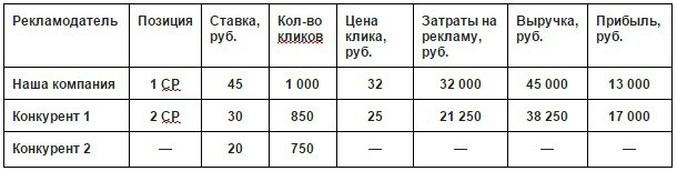 Новый аукцион в Яндекс Директ: 3 изменения и как их использовать - 3