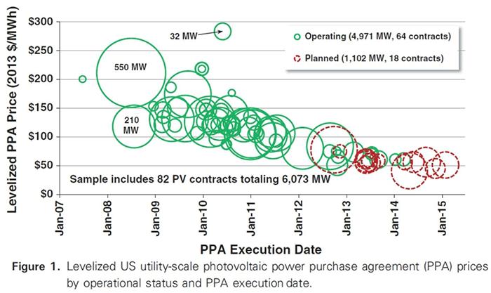 Насколько подешевеет солнечная энергия - 2