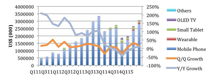 Производители панелей OLED за минувший квартал выручили 3,1 млрд долларов