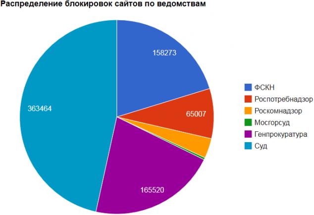 Статистика блокировок интернет материалов от пользователей Рунета разными ведомствами РФ