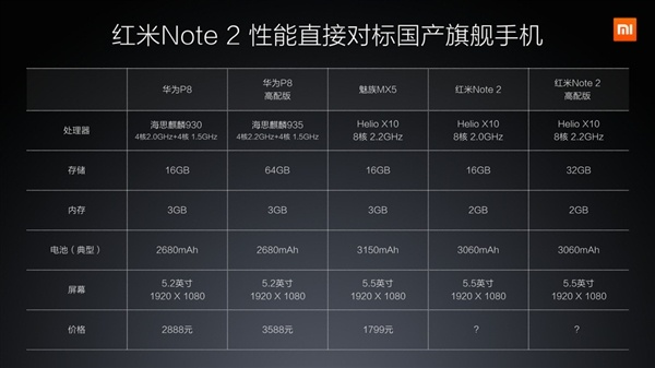 Xiaomi Redmi Note 2, сравнение с конкурентами