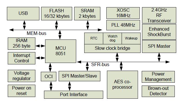 Работаем с USB стеком nRF24LU1+. Часть 1 - 3