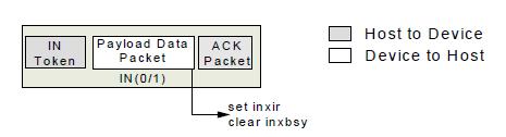 Работаем с USB стеком nRF24LU1+. Часть 2 - 2